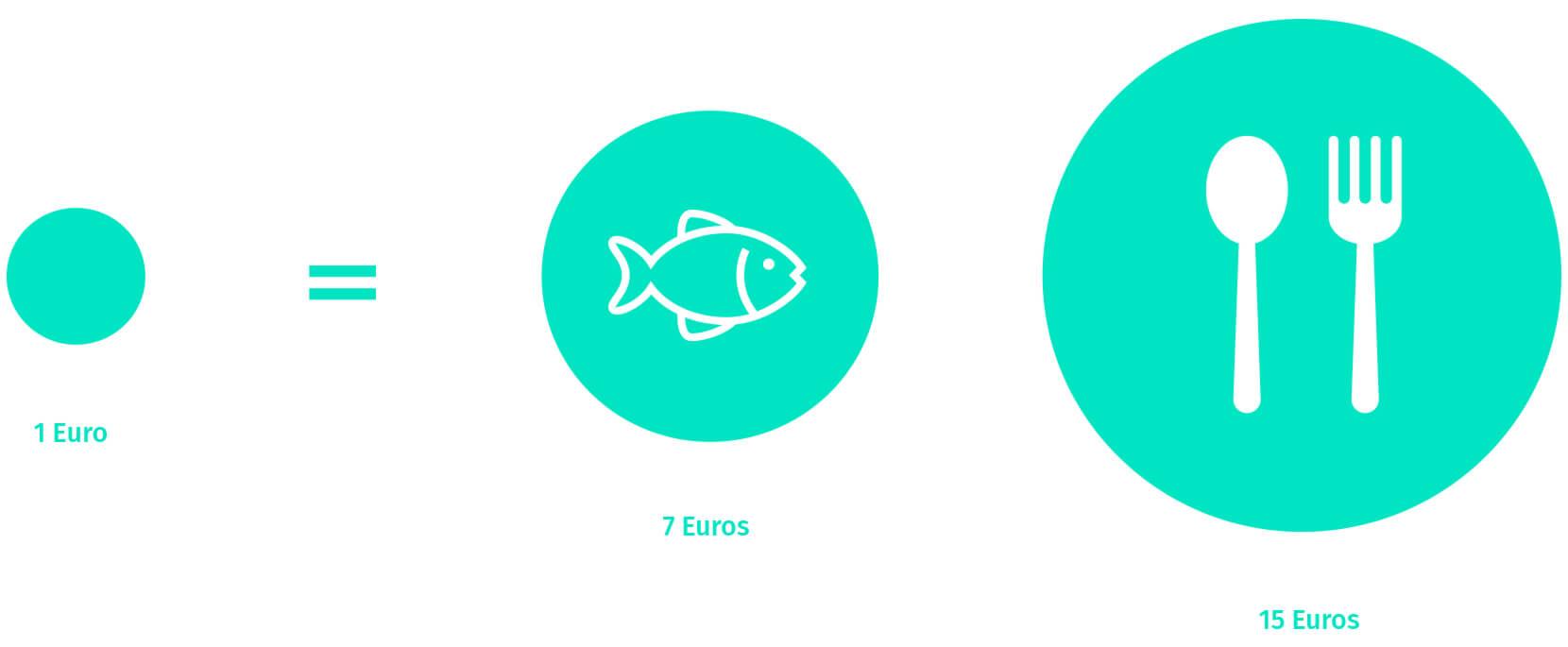 un-euro-invertido-innovacion-desarrollo-siete-industria-pesquera-quince-alimenatria-sobre-azti