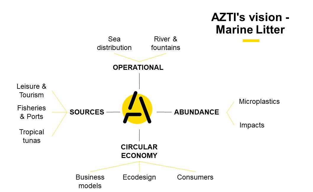 marine litter-AZTI team